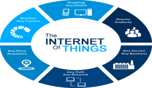 IoT Envisioning